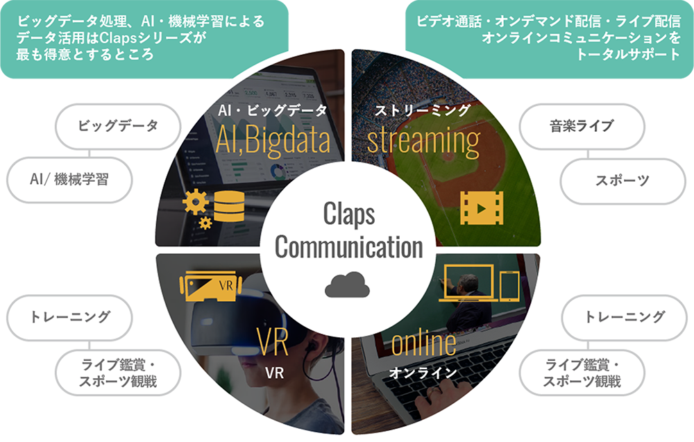 Claps Communicationの概念図